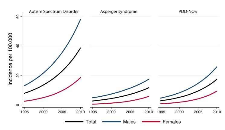 Incidence of autism in Denmark - 1995-2010