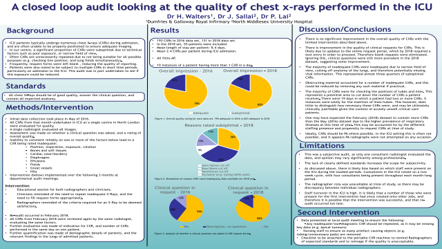A closed loop audit looking at the quality of chest x-rays performed in the ICU