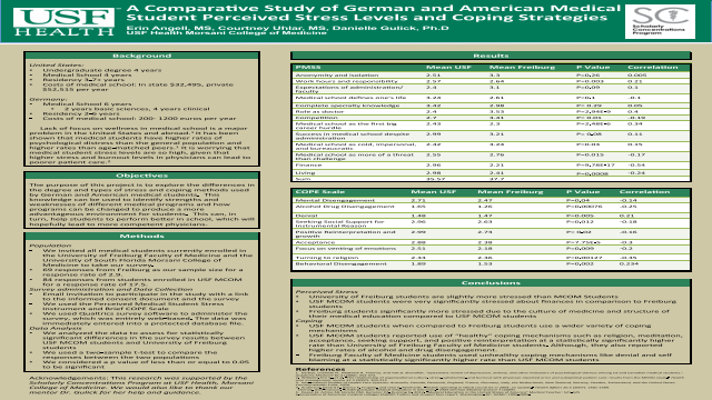 A Comparative Study of German and American Medical Student Perceived Stress Levels and Coping Strategies