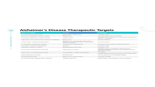 Alzheimer's Disease Therapeutic Targets
