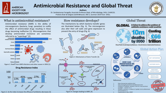 Antimicrobial Resistance and Global Threat