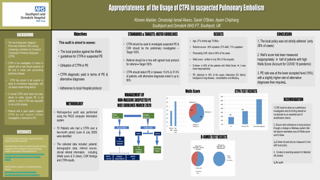 Appropriateness of the Usage of CTPA in suspected Pulmonary Embolism