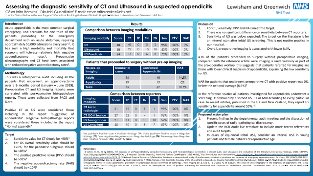 Assessing the diagnostic sensitivity of CT and Ultrasound in suspected appendicitis