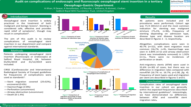 Audit on complications of endoscopic and fluoroscopic oesophageal stent insertion in a tertiary Oesophago-Gastric Department
