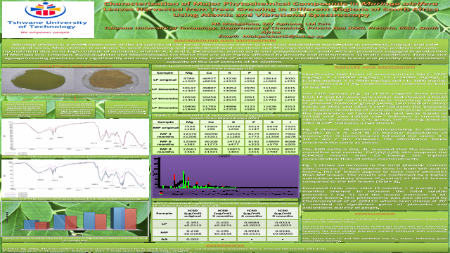 Characterization of Major Phytochemical Compounds in Moringa oleifera Leaves Harvested from Trees Growing in Different Regions of South Africa Using Atomic and Vibrational Spectroscopy