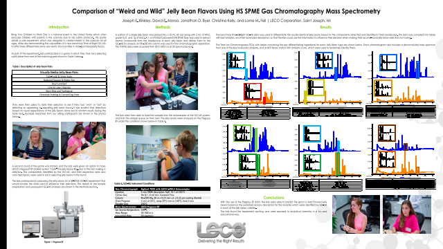 """Comparison of """"Weird and Wild"""" Jelly Bean Flavors Using HS SPME Gas Chromatography Mass Spectrometry"""