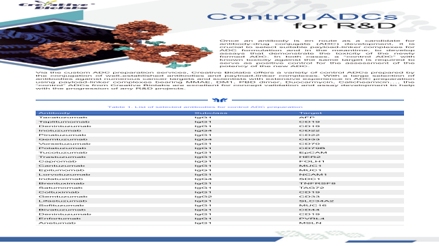 Control ADCs for R&D