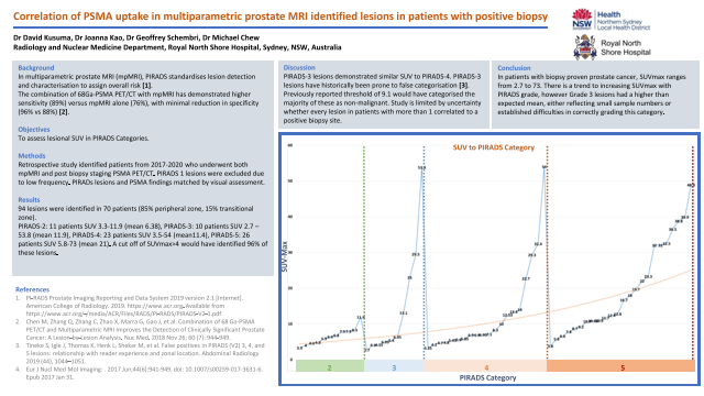 Correlation of PSMA uptake in multiparametric prostate MRI identified lesions in patients with positive biopsy