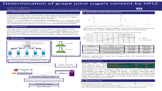 Determination of grape juice sugars content by HPLC