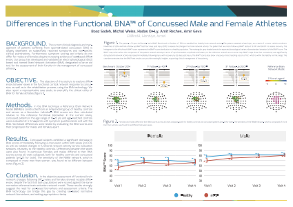 Differences in the Functional BNA™ of Concussed Male and Female Athletes