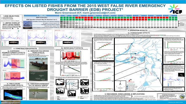 Effects on Listed Fishes from the 2015 West False River Emergency Drought Barrier Project
