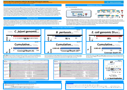 Fast low input library preparation method for high coverage whole genome sequencing
