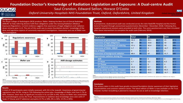 Foundation Doctor's Knowledge of Radiation Legislation and Exposure: A Dual-centre Audit