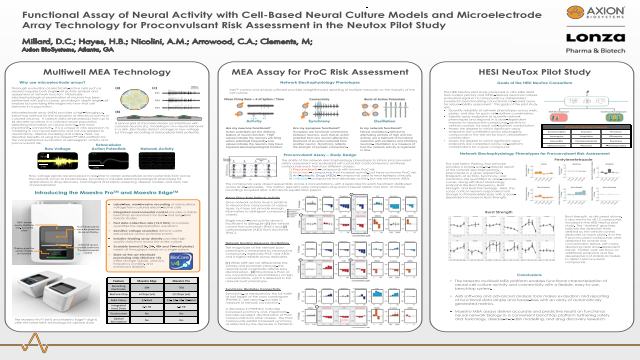 Functional Assay of Neural Activity with Cell-Based Neural Culture Models and Microelectrode Array Technology for Proconvulsant Risk Assessment in the Neutox Pilot Study