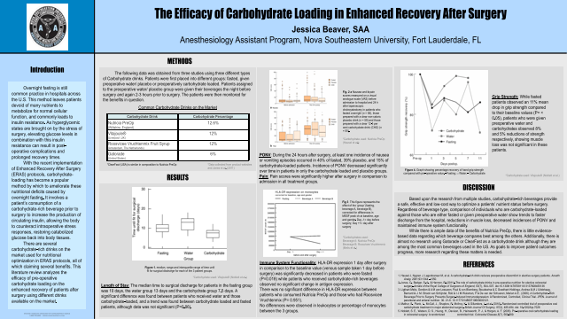he Efficacy of Carbohydrate Loading in Enhanced Recovery After Surgery