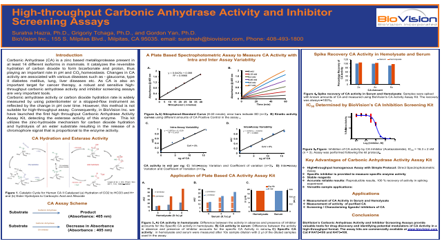 High-throughput Carbonic Anhydrase Activity and Inhibitor Screening Assays