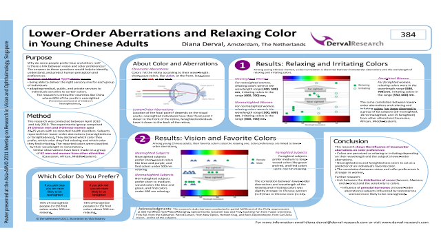 Lower-Order Aberrations and Relaxing Color in Young Chinese Adults