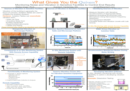 Monitoring Noise and Vibration in Sensitive Facilities to Control End Results