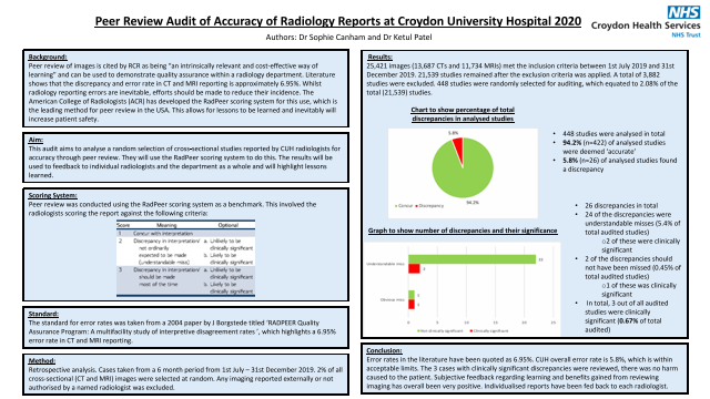 Peer Review Audit of Accuracy of Radiology Reports at Croydon University Hospital 2020