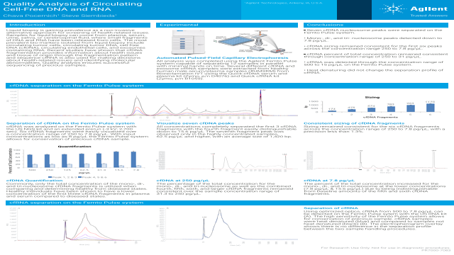 Quality Analysis of Circulating Cell-Free DNA and RNA