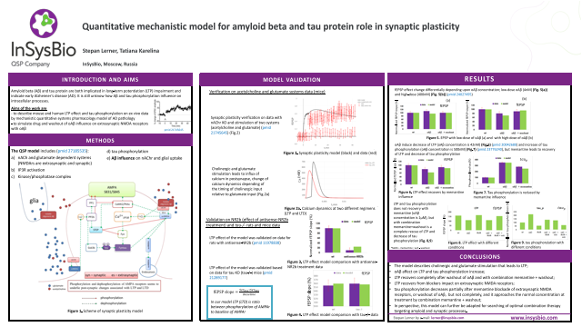 Quantitative mechanistic model for amyloid beta and tau protein role in synaptic plasticity