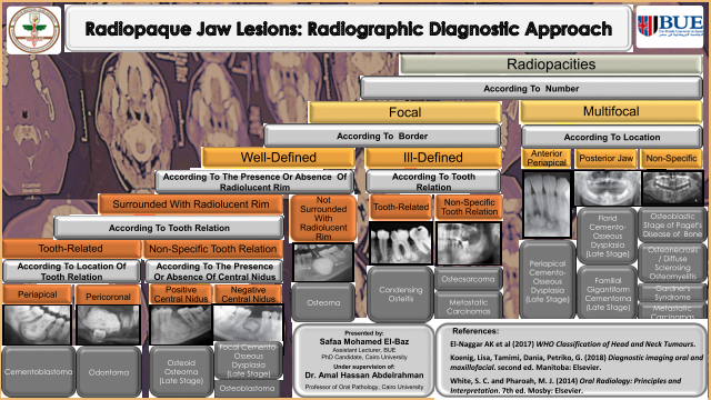 Radiopaque Jaw Lesions: Radiographic Diagnostic Approach