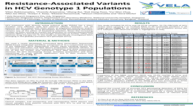 Resistance-Associated Variants in HCV Genotype 1 Populations