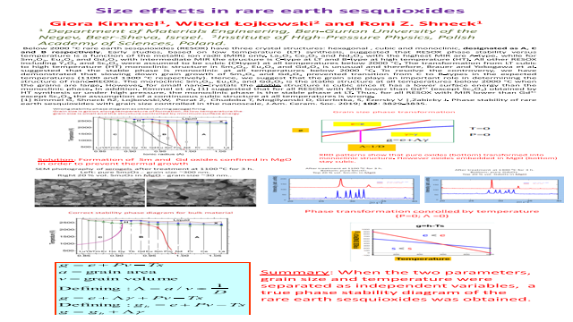 Size effects in rare earth sesquioxides