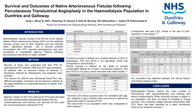 Survival and Outcomes of Native ArteriovenousFistulas following Percutaneous Transluminal Angioplasty in the Haemodialysis Population in Dumfries and Galloway
