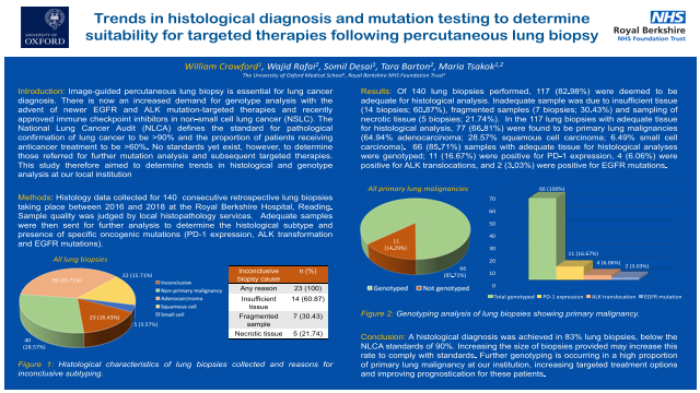 Trends in histological diagnosis and mutation testing to determine suitability for targeted therapies following percutaneous lung biopsy