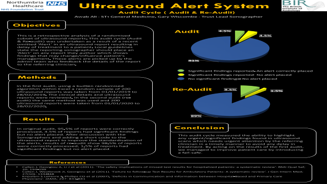Ultrasound Alert System Audit Cycle ( Audit & Re-Audit)