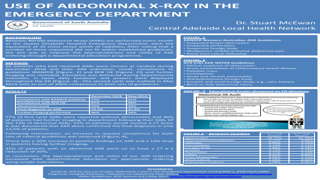 Use of Abdominal X-Ray in the Emergency Department
