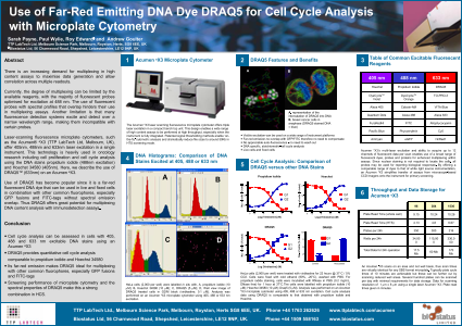 Use of Far-Red Emitting DNA Dye DRAQ5 for Cell Cycle Analysis with Microplate Cytometry