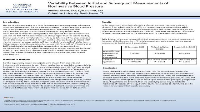 Variability Between Initial and Subsequent Measurements of Noninvasive Blood Pressure