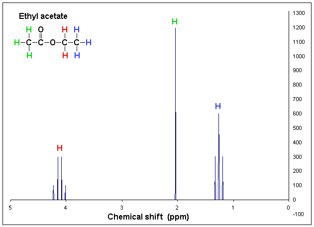 nmr spectroscopy a brief guide technology networks