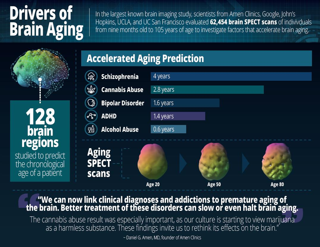 Adhd Real Brain Disorder Or Further >> Largest Brain Study Of 62 454 Scans Identifies Drivers Of
