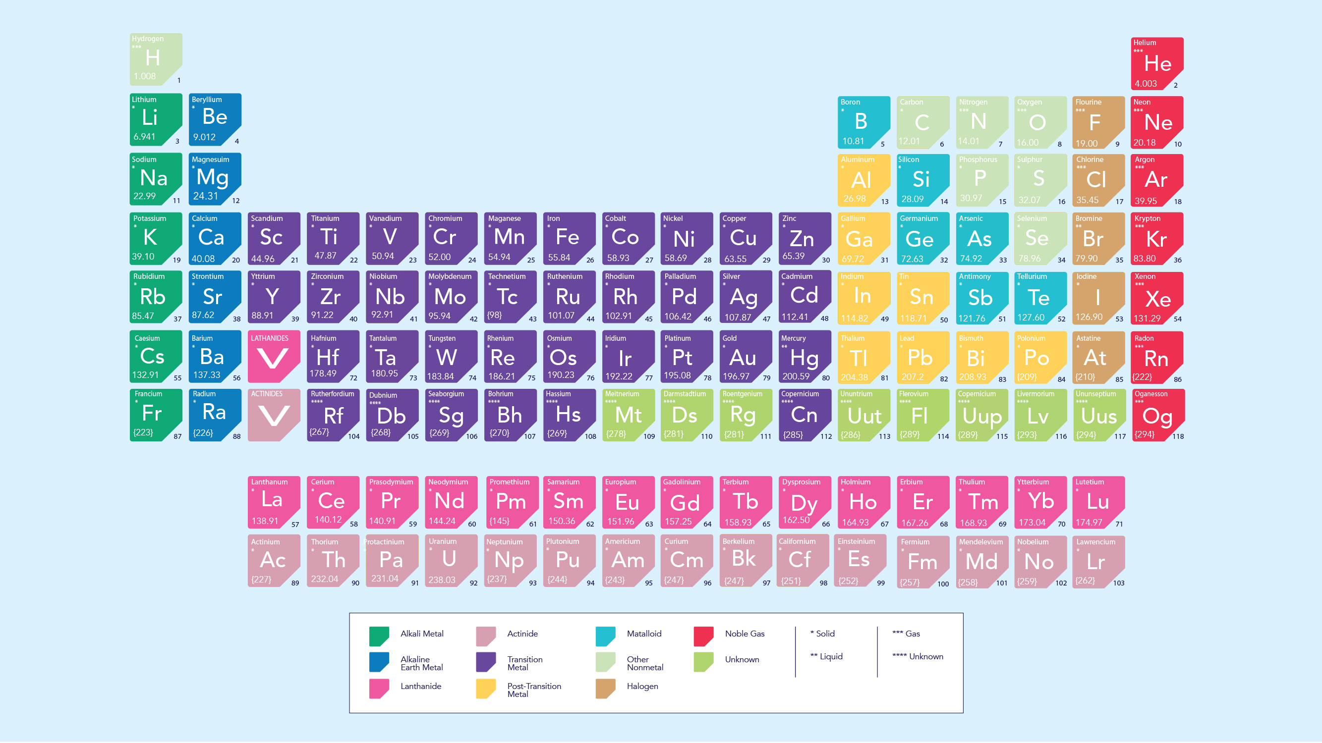 Cation Vs Anion Definition Chart And The Periodic Table