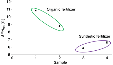Chart showing δ15NAIR  data measured for four tomato samples grown with either organic or synthetic fertilizers