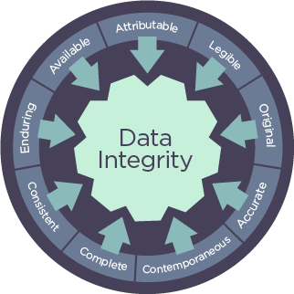 A graphic showing the different principles of ALCOA data integrity.