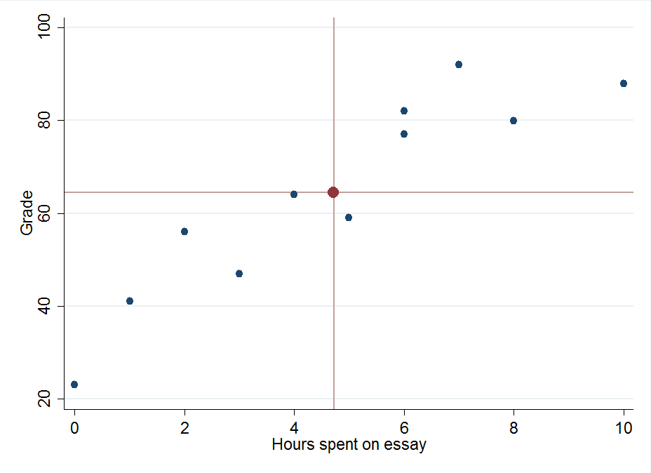 A graph contrasting grade with hours spent on an essay.