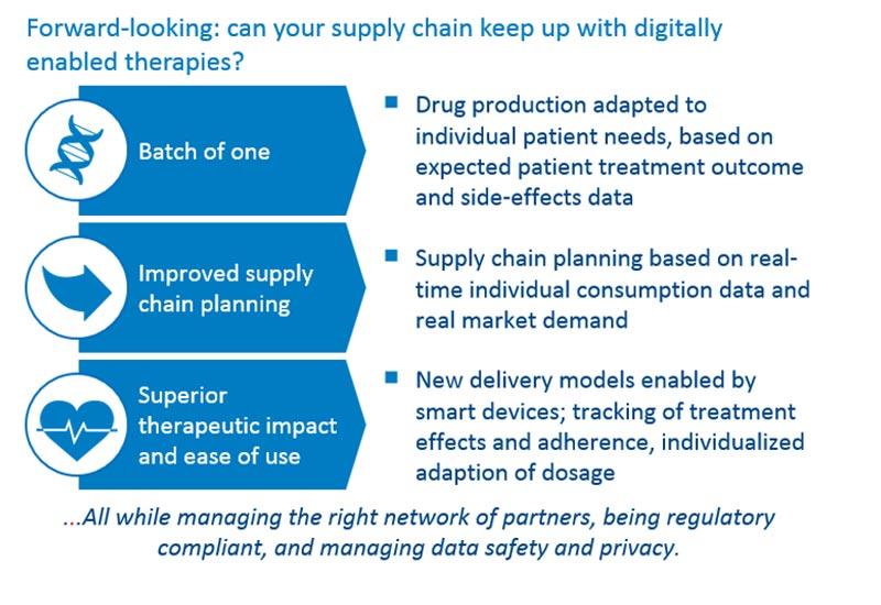 Advanced Data Analytics in Pharma: Going Beyond Patterns to