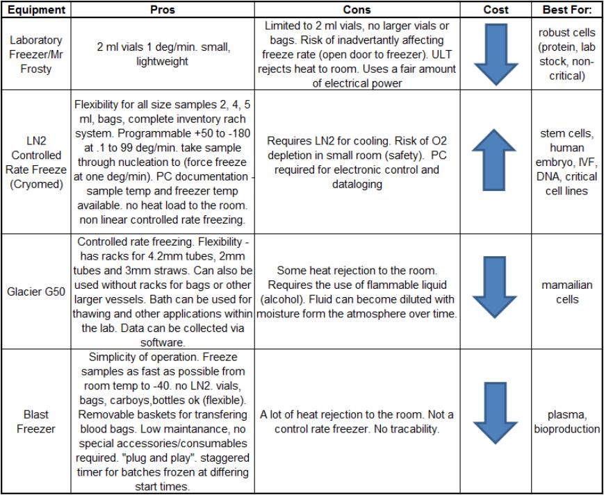 Cryopreservation Freezing Methods and Equipment | Technology