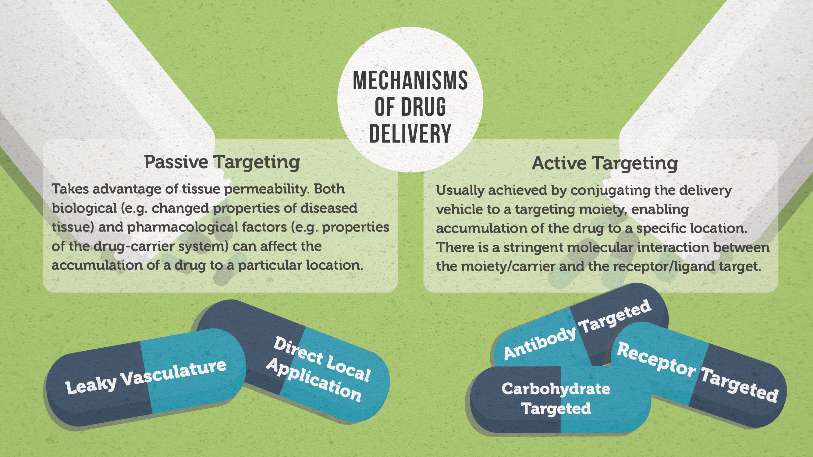 Passive vs active targeting