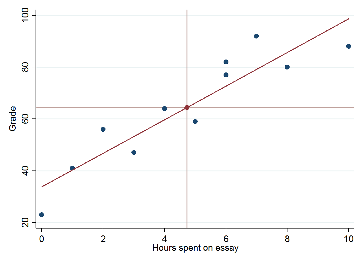 A least-squares regression line is shown to link grade with hours spent on essay.