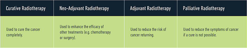 Radiotherapy approaches