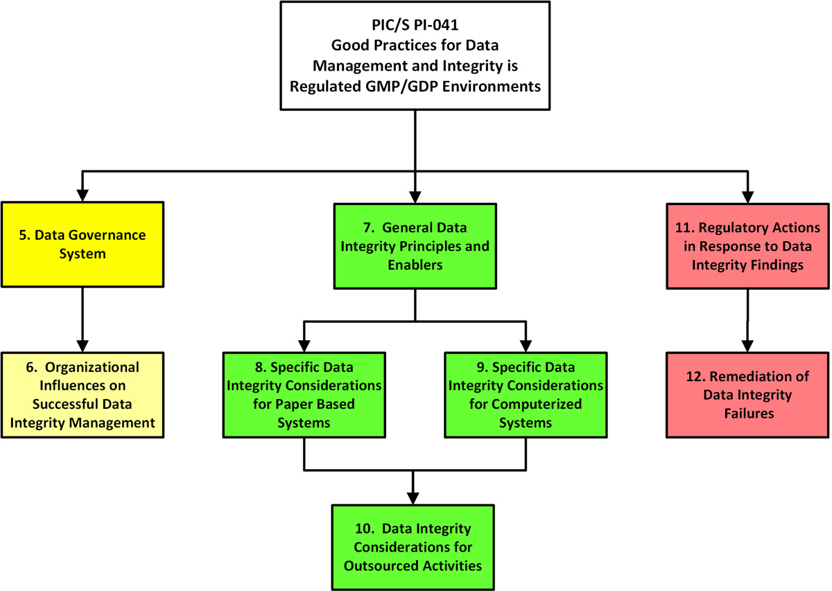 PIC/S PI 041 Data Integrity Guidance