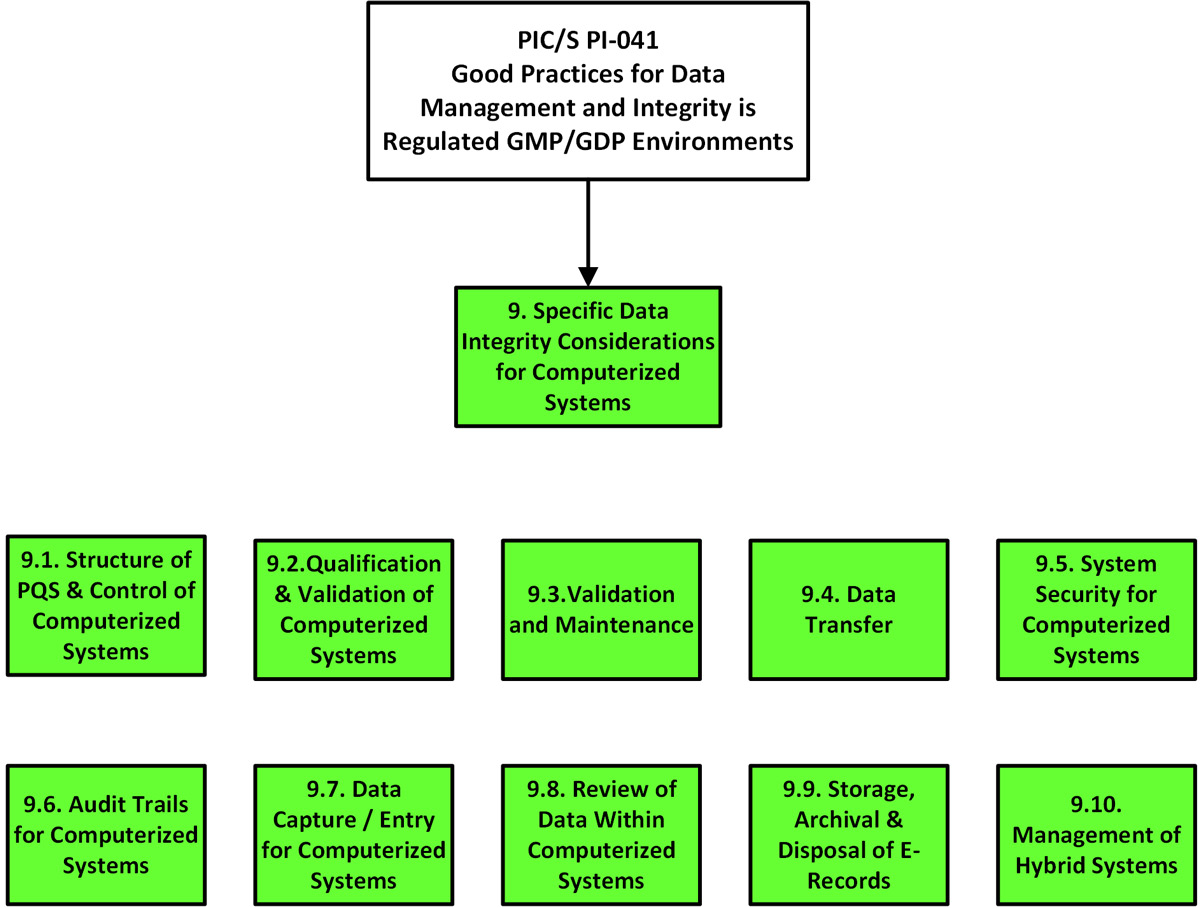 Data integrity considerations for computerized systems (PIC/S PI-041)
