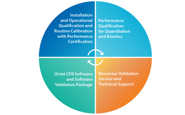 Confident Compliance with the Octet® Platform