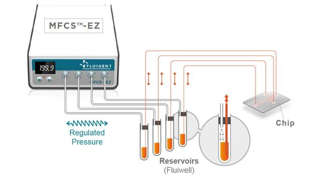 MFCS™-EZ – Microfluidic control system