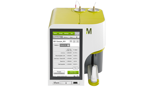 Muse® Cell Analyzer